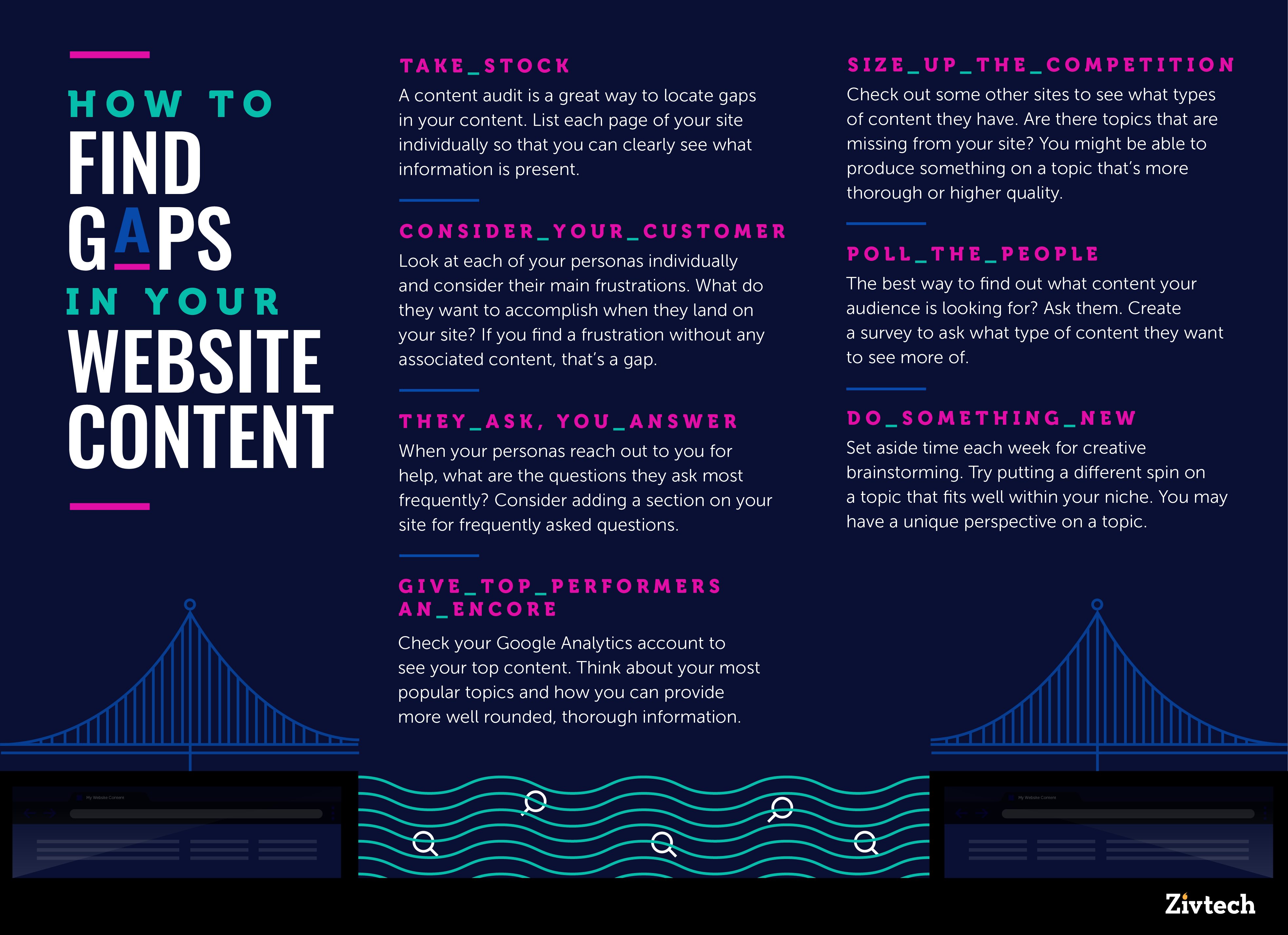 HOW TO FIND GAPS IN YOUR WEBSITE CONTENT INFOGRAPHIC