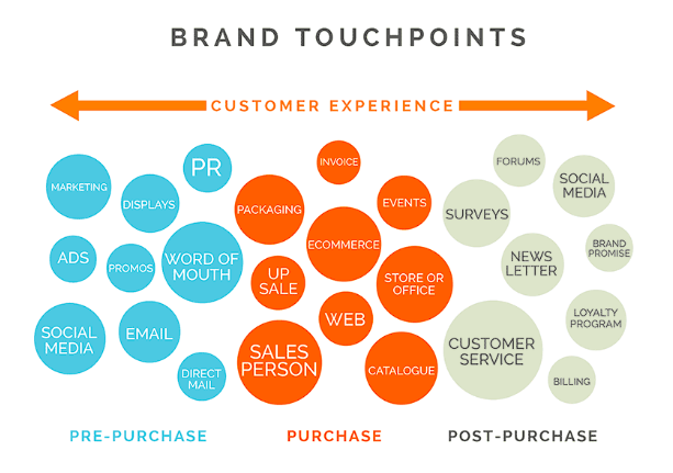 Brand touchpoint graphic chart